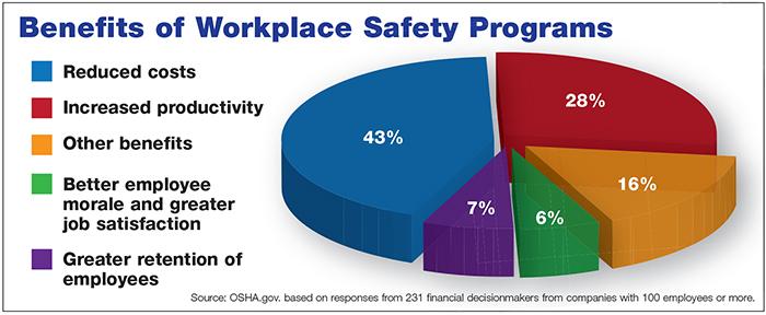 chart_benefits_safety_programs